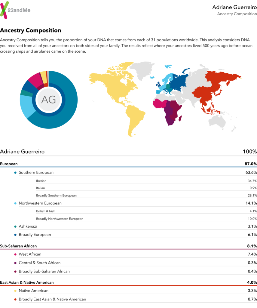 My surprising results from 23andMe