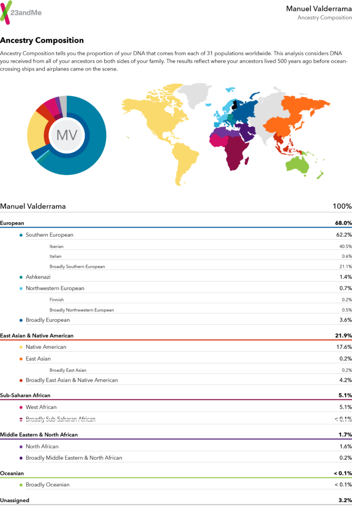 Manu's surprising results from 23andMe